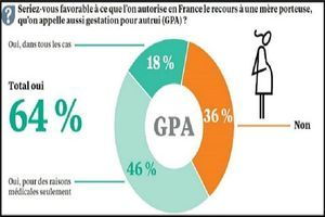 60% des Français se disent favorables à la PMA pour les couples de femmes